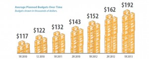 (Image: Spiceworks, showing budgets of IT departments growing by $30,000 on average to $192,000)