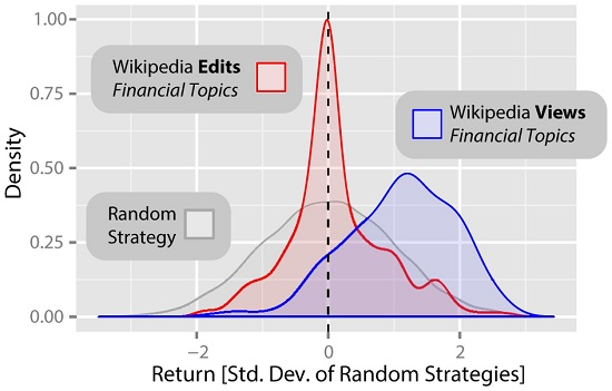 Returns from trading strategies based on Wikipedia access and edit logs for pages relating to finance.