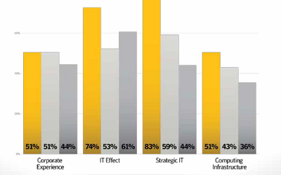 (Image: Symantec. Infographic showing top tier, mid tier and bottom tier businesses' IT confidence)