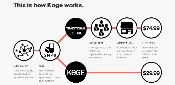 (Image: Koge)
