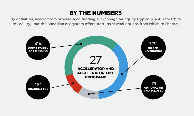 startup accelerator - 3