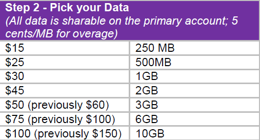 Telus' updated data plans for consumers.