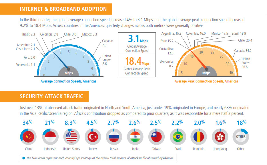 Infographic from Akamai's State of the Internet report for Q1 2013.