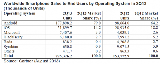 (Image: Gartner Inc). Smartphone sales by operating systems, Q2 2013.