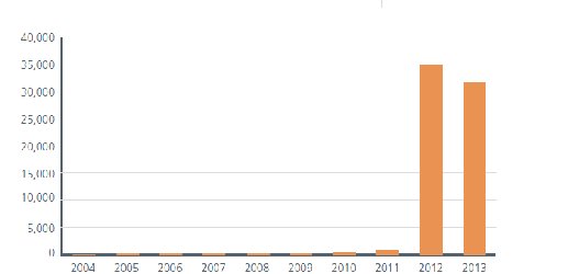 (Image: McAfee). Graph showing growth of new mobile malware.