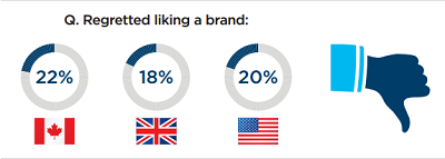 Twenty-two per cent of Canadian respondents said they have regretted liking a brand on Facebook.