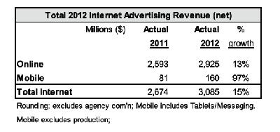 IAB Canada advertising spend