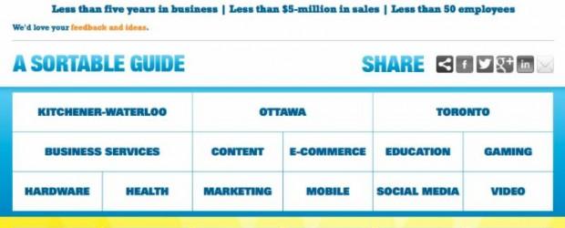 Ontario's Hottest Startups App