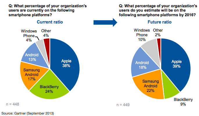 Survey results show most businesses don't see themselves as BlackBerry users by 2016. (Image: Gartner Inc.)