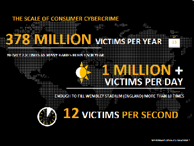 (Image: Symantec). Number of cybercrime victims worldwide.