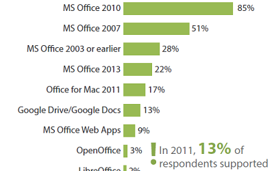 (Image: Forrester Research Inc.) Click for larger image.
