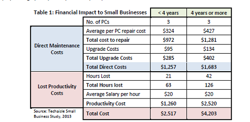 (Image: Techaisle). Chart comparing costs of running three old PCs versus three new PCs. Amounts in U.S. dollars.