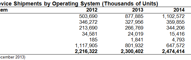 (Image: Gartner). Forecasted worldwide sales of devices by operating system. Click to enlarge.
