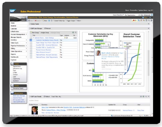 SAP Jam integrates with other SAP software products.