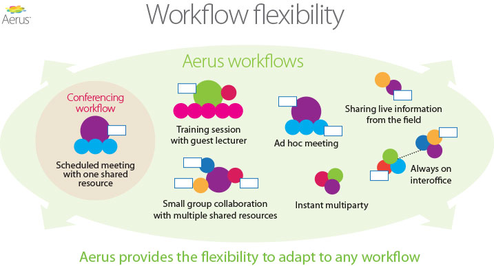 Magor's selling point for its Aerus collaboration cloud service is a flexible workflow system.