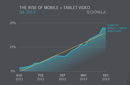 The rise of video watching on mobile devices and tablets. (Image: Ooyala).