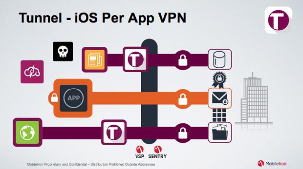 MobileIron's per-app VPN for iOS. (Image: MobileIron).