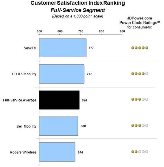 JDpower-fullservice