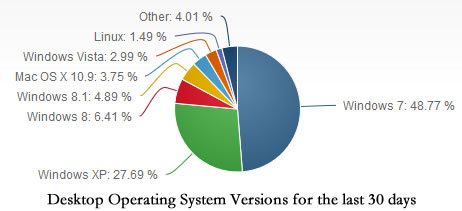 Users of XP slowly migrate to newer operating systems.