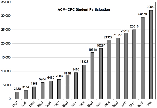 Participation is the ICPC has grown rapidly since IBM began sponsoring it in 1997.
