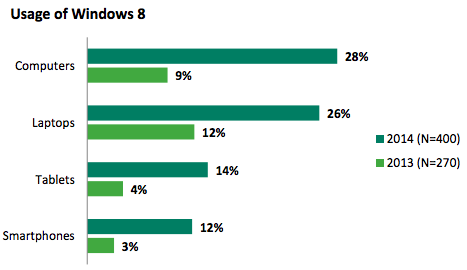 Windows 8 usage