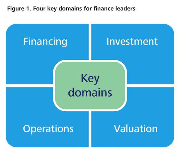 CFO-4-domains
