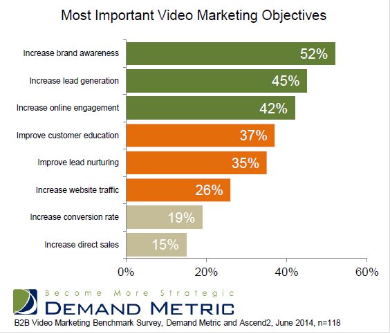 Most important video marketing objectives. (Image: Vidyard, demand Metric, and Ascend2).