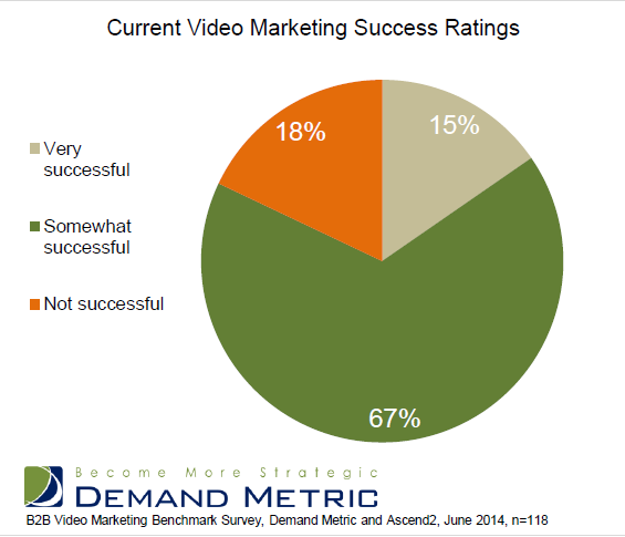 Success rate of respondents using video marketing. (Image: Vidyard, Demand Metric, and Ascend2).