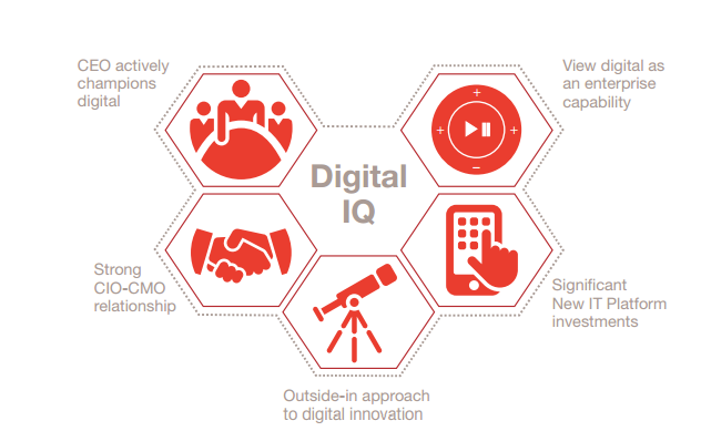 Five interdependent digital behaviours that make a difference. (Image: PwC).