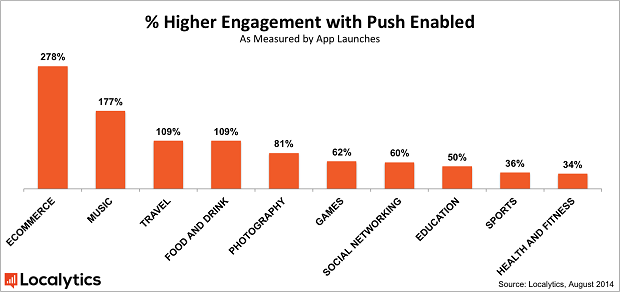 push_engagement