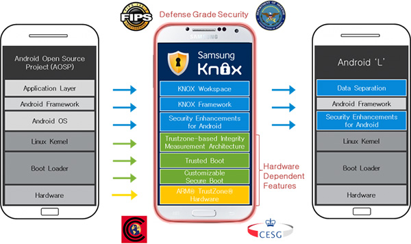 SEND TO BRIAN - Samsung Knox in Android L