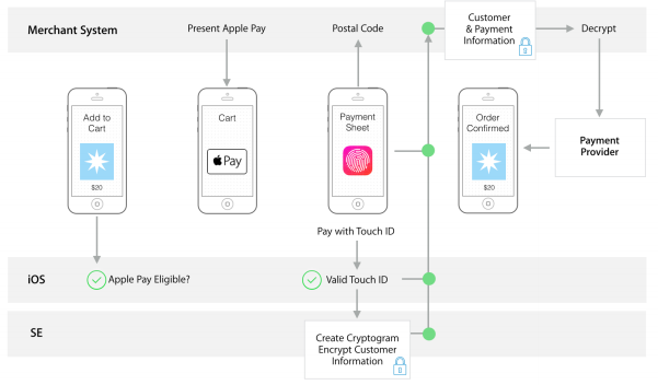 Apple Pay flow chart