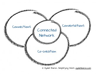 Connected Network