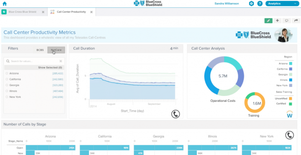 Salesforce Wave - dashboard