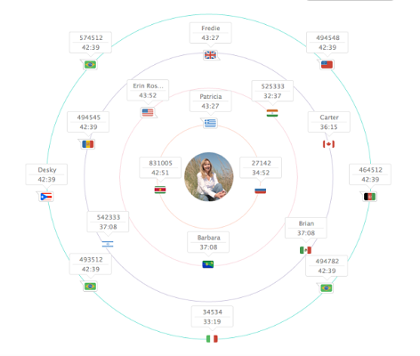 Tracking where potential leads are located by country, using Zoho SalesIQ. (Image: Zoho.com).