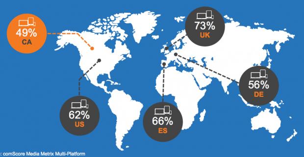 Worldwide multi-device use penetration