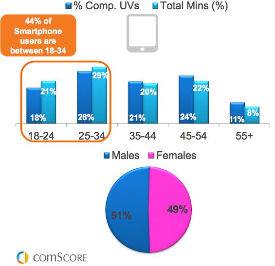 Canadian smartphone user demographics