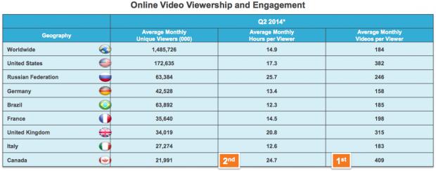 Online viewership worldwide stats
