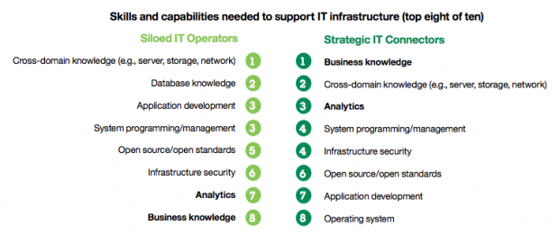 Skills and capabilities needed to support IT infrastructure.