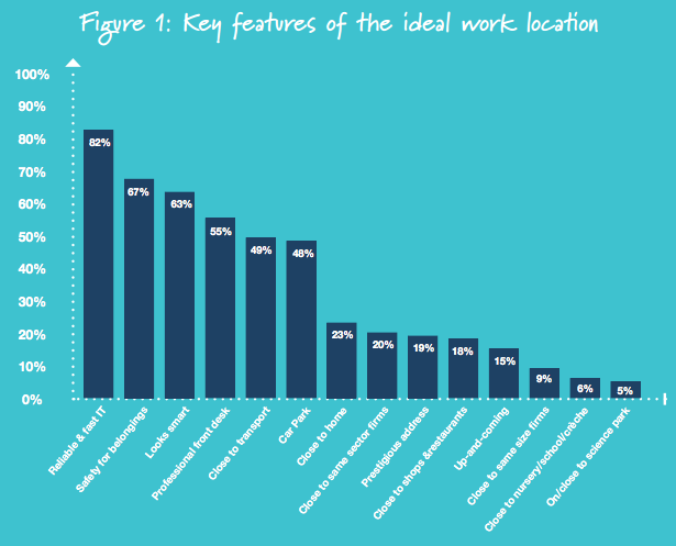 Key features of the ideal work location