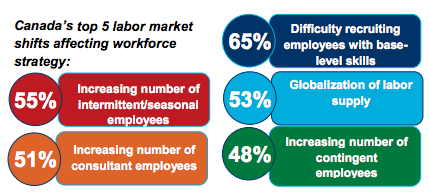 Canada's top 5 labour market shifts affecting workplace strategy