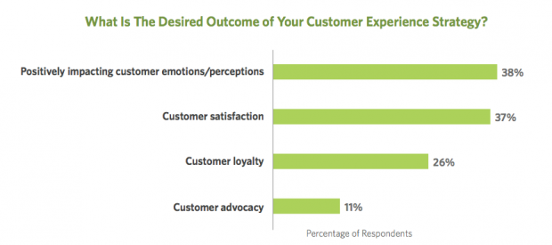 Chart of CX desired outcomes from Loyalty360 survey
