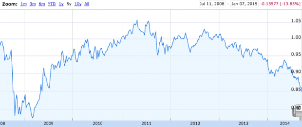 The Canadian dollar's value in USD since the launch of the App Store.