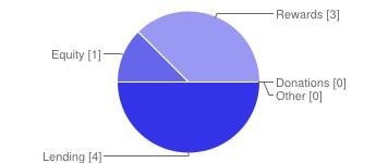 Chart on Crowdfunding Models