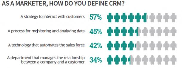 Act-On marketing survey