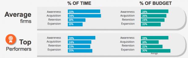 Act-On Software survey segments