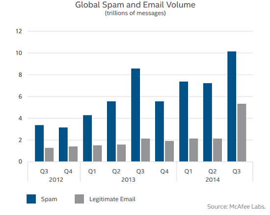 global spam and email volume