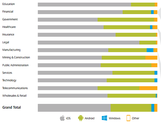 Mobile OS penetration by industry vertical (Citrix chart).