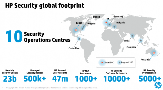 An HP infographic outlines some details about its Security Operations Centers.