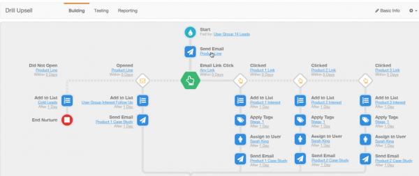 Salesforce Pardot update powers up marketing automation | IT Business